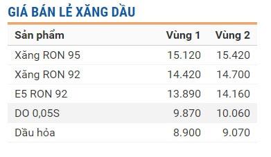 Giá bán lẻ hiện hành của Tập đoàn xăng dầu Việt Nam Petrolimex