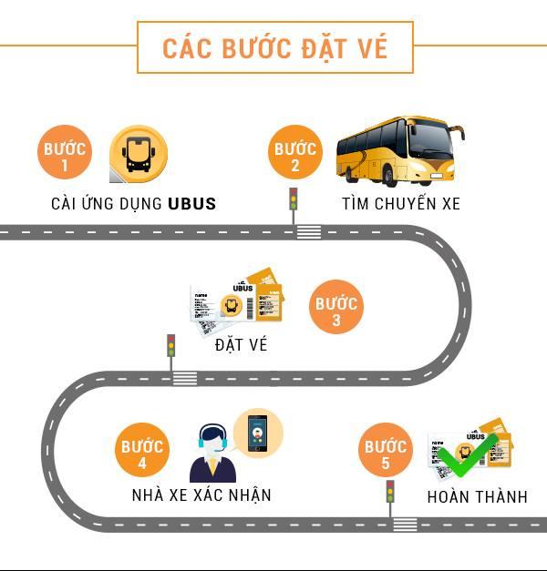 Ứng dụng UBus: Giúp mua vé xe ngày Tết nhanh chóng, giá rẻ, uy tín.