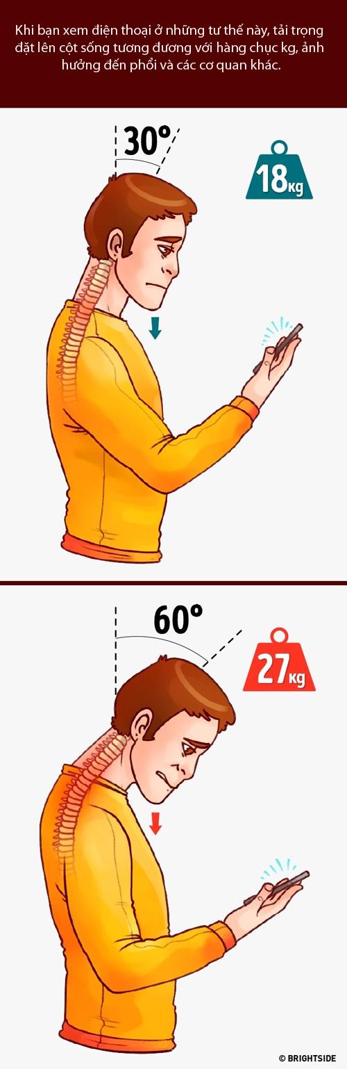 Khi bạn cúi đầu khoảng 60 độ thì tương đương với việc đặt 27 kg lên vai.