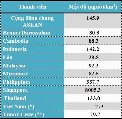 (**) Quan sát viên(*) Nguồn TCTK, Kết quả chủ yếu Điều tra giữa kỳ 1/4/2014. Nguồn: UN, World Population Prospects: The 2015 Revision
