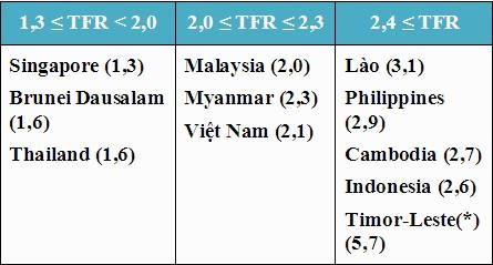 (*) Quan sát viên.   Nguồn: Population Reference Bureau, 2015 World Population Data Sheet