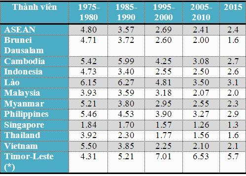 (*) Quan sát viên  Nguồn: UN, World Population Prospects: The 2015 Revision Population Reference Bureau, 2015 World Population Data Sheet
