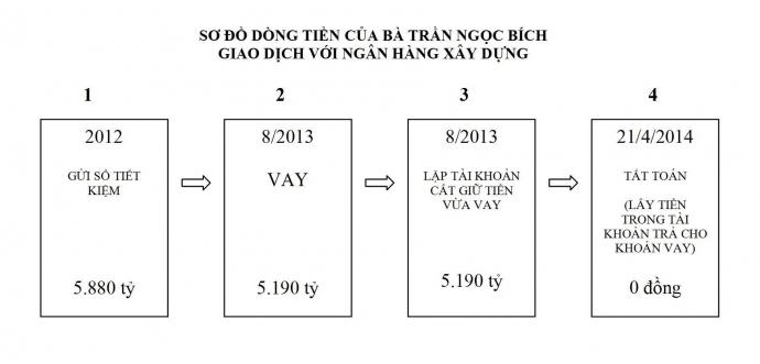  Sơ đồ dòng tiền của Bà Trần Ngọc Bích giao dịch với ngân hàng xây dựng