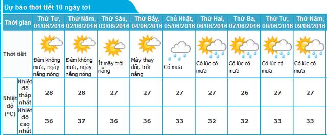 Dự báo thời tiết Hà Nội 10 ngày tới