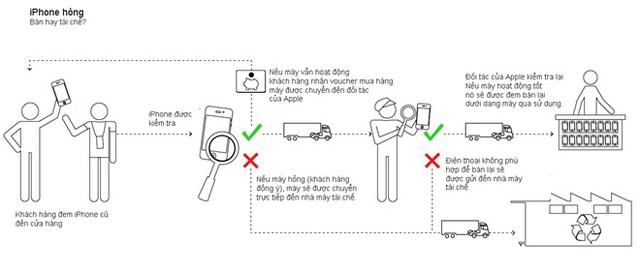Quy trình kiểm định sản phẩm trước khi đem tái chế của Apple. Đồ họa: Pekka Aalto.