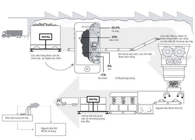 Quy trình tái chế iPhone của Apple. Đồ họa: Pekka Aalto.