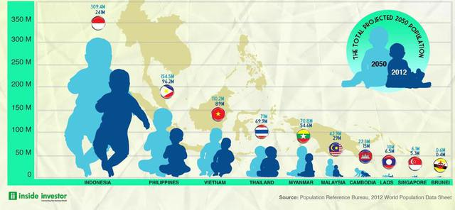 Nguồn: Inside Investor, sử dụng số liệu của PRB, 2012 World Population Data sheet