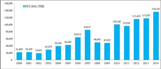 Nguồn: ASEANstats (aseanstats.asean.org)