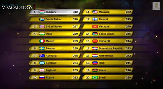 Với tổng số điểm từ các phần thi phụ, Nguyễn Thị Loan có được 249 điểm, xếp thứ 12/121, trên cả Trung Quốc và Brazil