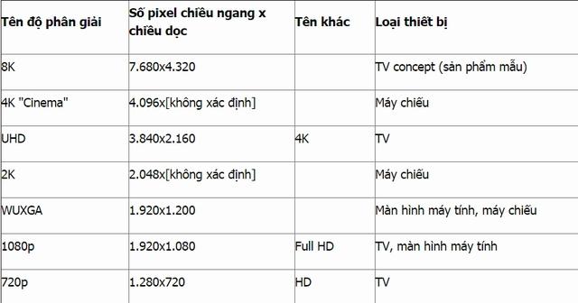 """Vấn đề là cái tên """"4K"""" ở đây có hai ý nghĩa khác nhau, tùy thuộc vào việc  ta đang xét đến màn hình tivi hay máy chiếu trong rạp phim."""