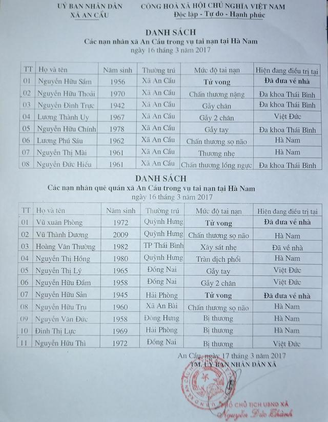 Danh sách các nạn nhân gặp nạn trên xe 16 chỗ đi đón dâu. Ảnh: Đ.Tuỳ