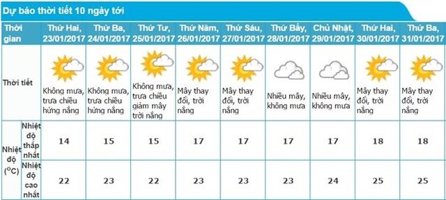 Thời tiết Hà Nội trong tuần làm việc cuối cùng của năm Bính Thân. Ảnh: Trung tâm dự báo Khí tượng Thủy văn Trung ương.