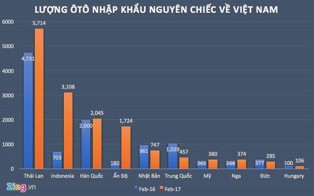 Lượng xe nhập khẩu từ Thái Lan và Indonesia trong tháng 2 tăng mạnh so với cùng kỳ 2016. Nguồn dữ liệu: Tổng cục Hải quan.