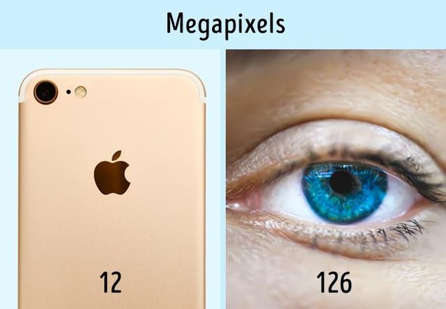 Mắt người có độ phân giải gấp 10 lần so với máy camera kỹ thuật số.