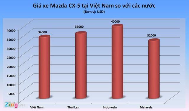 Giá Mazda CX-5 so với các nước trong khu vực.
