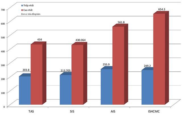 Mức học phí của một số trường quốc tế tại TP.HCM. Ảnh: Nguyễn Sương.