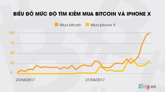 Ở Việt Nam, Bitcoin sốt hơn cả iPhone X