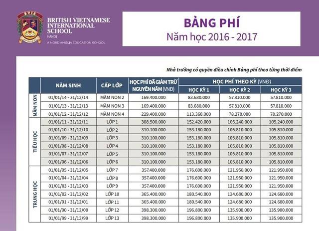 Học phí trường Quốc tế Anh Việt trong năm học 2016 – 2017