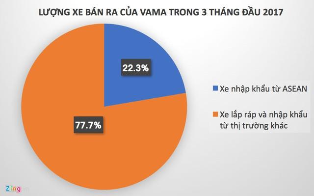 Tỷ trọng các dòng xe nhập khẩu ASEAN bán ra tại Việt Nam trong 3 tháng đầu năm.