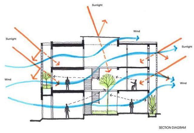 Bản vẽ mô tả thông gió và thông sáng của công trình.