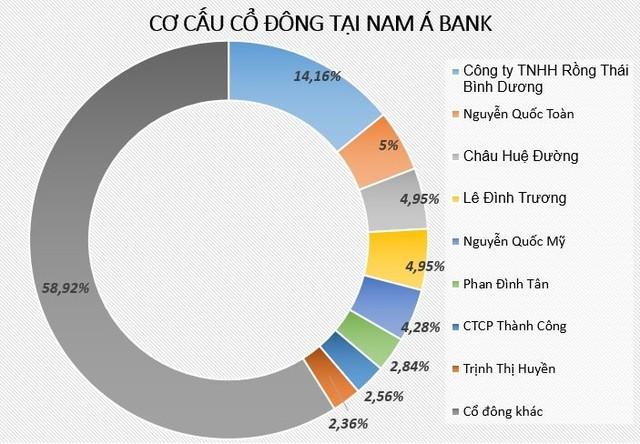 Ngoài lượng cổ phần nắm giữ trực tiếp, gia đình bà Tư Hường còn nắm giữ cổ phần NamA Bank thông qua nhiều công ty thành viên. Đồ họa: Quang Thắng.