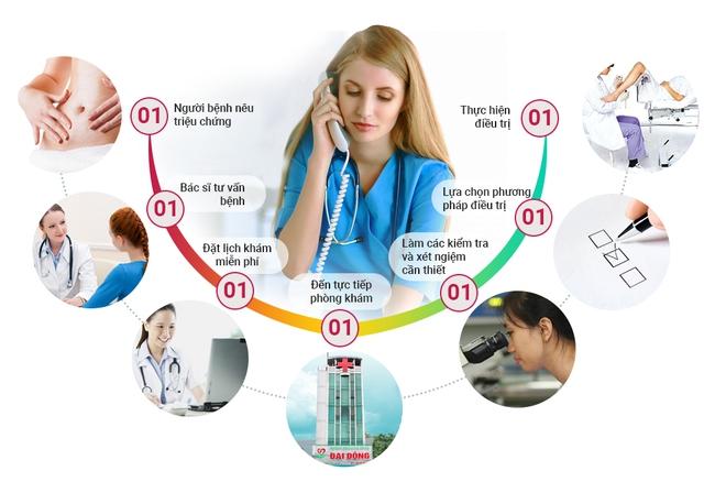 Phòng khám phụ khoa Đại Đông có thời gian khám chữa bệnh linh hoạt