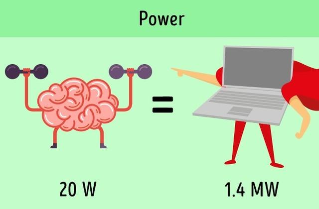 Với công suất thấp, não bộ vẫn có thể làm việc hiệu quả ngang các siêu máy tính tân tiến.