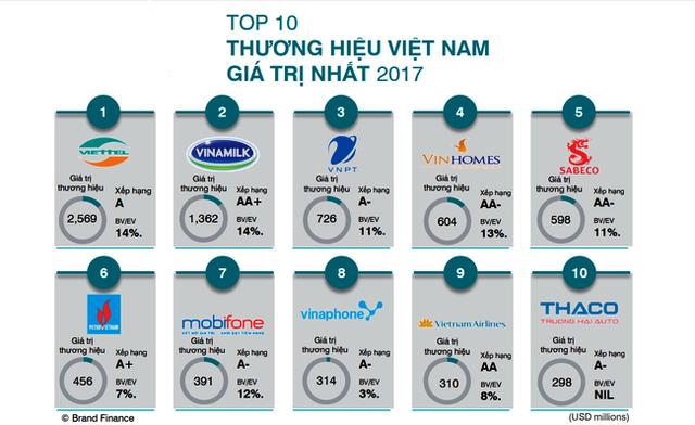 Các thương hiệu Top 10 có tổng giá trị lên tới 7,627 tỷ USD