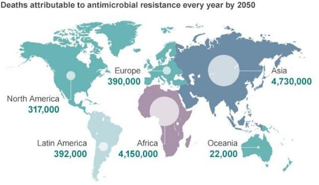 WHO cảnh báo đến năm 2050, mỗi năm sẽ có khoảng 10 triệu người tử vong vì kháng kháng sinh. Và theo bảng phân bố này, châu Á và châu Phi là nơi tập trung số người tử vong cao nhất.