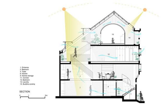 Những đặc điểm này thách thức các kiến trúc sư tìm giải pháp xử lý các góc cạnh trong nhà, vừa tạo ra không gian sống thông thoáng, vừa phải đảm bảo an ninh. Các kiến trúc sư đã thiết kế phần mái nhà là một mái vát dọc theo nhà ống. Phía sau nhà, nơi hướng gió Đông Nam rất mát vào mùa hè, được thiết kế thấp xuống tạo ra khoảng trống để ánh sáng và gió có thể dễ dàng vào  được sâu bên trong.