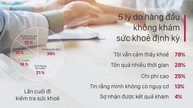 Đa số người Việt Nam không đi kiểm tra sức khoẻ định kỳ vì họ cảm thấy vẫn rất khoẻ mạnh.