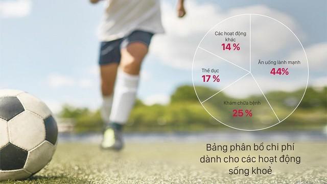 Người Việt đứng thứ 3 trong khu vực và thuộc nhóm chi nhiều nhất cho các thói quen ăn uống lành mạnh