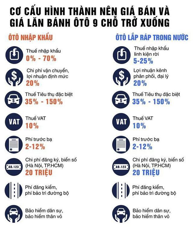 Các loại thuế, phí cho ôtô ở Việt Nam hiện nay.
