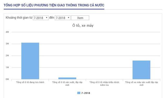 Lượng xe ô tô đang lưu hành tại Việt Nam khá lớn nên nhu cầu rửa xe cũng cao