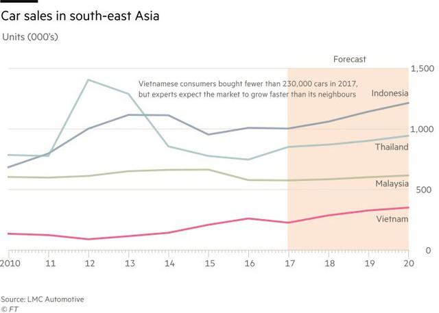 Biểu đồ doanh số bán ô tô tại Đông Nam Á