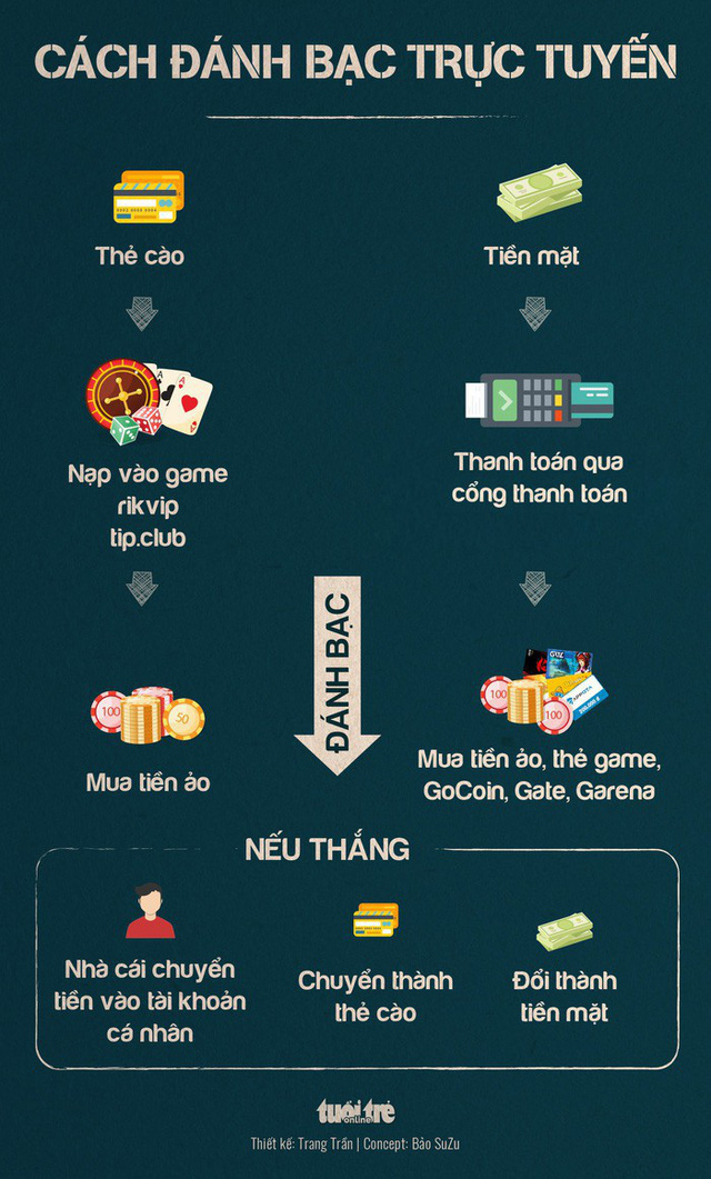 Ông trùm đường dây đánh bạc ngàn tỉ Nguyễn Văn Dương là ai? - Ảnh 2.
