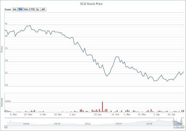Biến động cổ phiếu SCD 6 tháng gần đây. Nguồn: VnDirect.