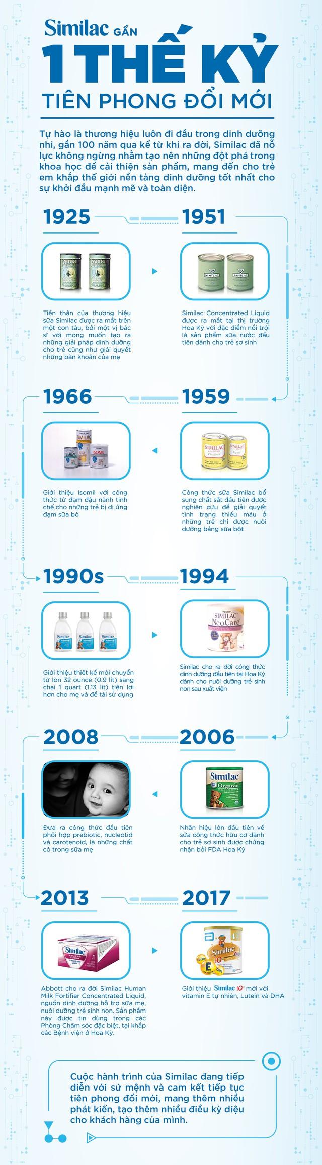 Hành trình vẫn đang tiếp tục với những dấu mốc đáng mong đợi, Similac cam kết luôn đổi mới trong khoa học dinh dưỡng nhi nhằm cải tiến sản phẩm và mang đến một khởi đầu tốt nhất cho trẻ.