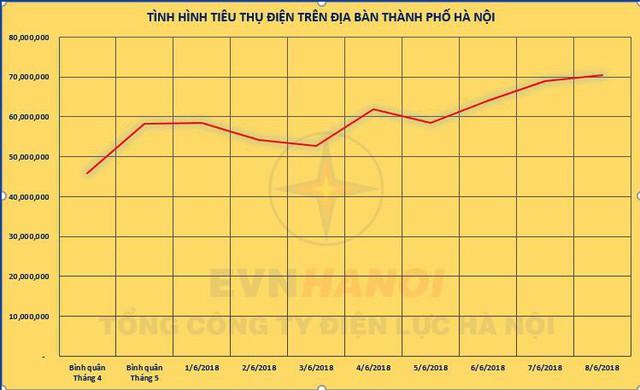 Biểu đồ tình hình tiêu thụ điện những ngày qua trên địa bàn TP. Hà Nội.