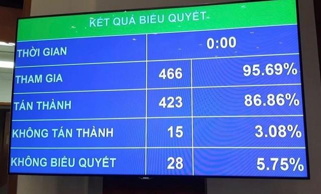 86% đại biểu tán thành, Luật An ninh mạng đã chính thức được Quốc hội biểu quyết thông qua.