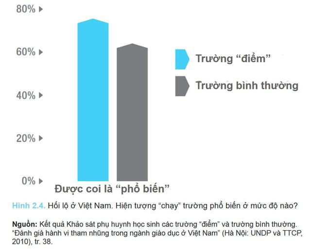Theo báo cáo tổng hợp về hiện tượng chạy trường, lớp ở Việt Nam của tác giả Đào Thị Nga và Stephanie Chow năm 2013, tỷ lệ chạy vào trường điểm khá cao.