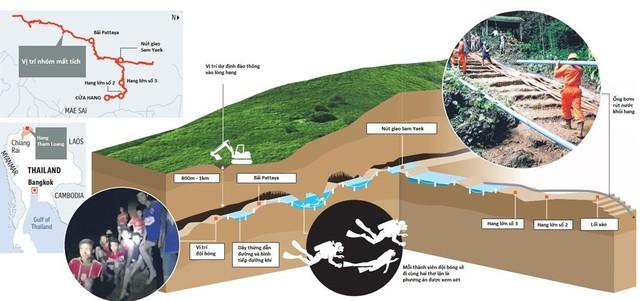 Đường di chuyển đầy gian nan từ vị trí đội bóng đến cửa hang Tham Luang Nang Non. Đồ họa: Straits Times.