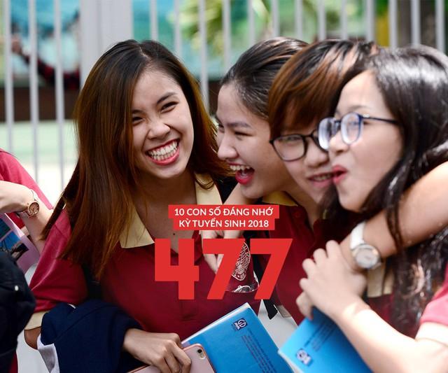 Kỳ thi THPT năm 2018, cả nước có 477 điểm 10, con số khiêm tốn so với hơn 4.000 bài thi đạt điểm tuyệt đối ở kỳ thi năm trước. Ngữ văn là môn thi duy nhất không có điểm 10.
