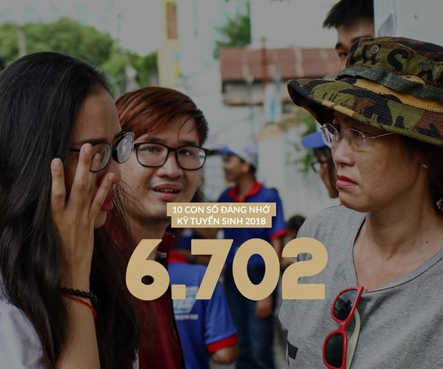 Là số bài thi đạt điểm liệt (từ 1 điểm trở xuống) trong kỳ thi năm nay. Môn Toán có số lượng bài thi đạt điểm liệt nhiều nhất, hơn 1.500 bài, trong đó số lượng bài thi đạt 0 điểm là 951 bài. Giáo dục Công dân có ít điểm liệt nhất.
