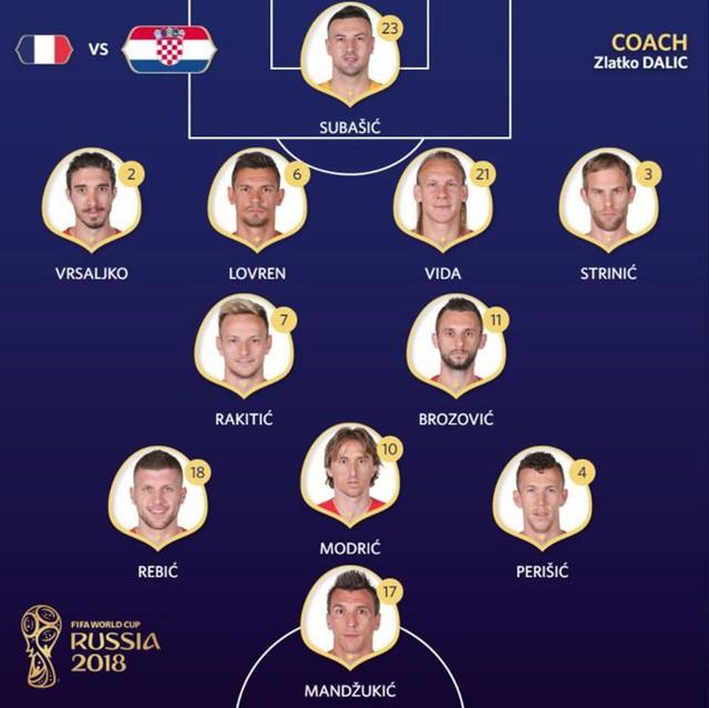 Croatia đá với sơ đồ 4-1-4-1 với Brozovic đá thấp nhất, bộ tứ tiền vệ Modric, Rakitic, Rebic, Perisic đá phía sau mũi nhọn cao nhất Mandzukic