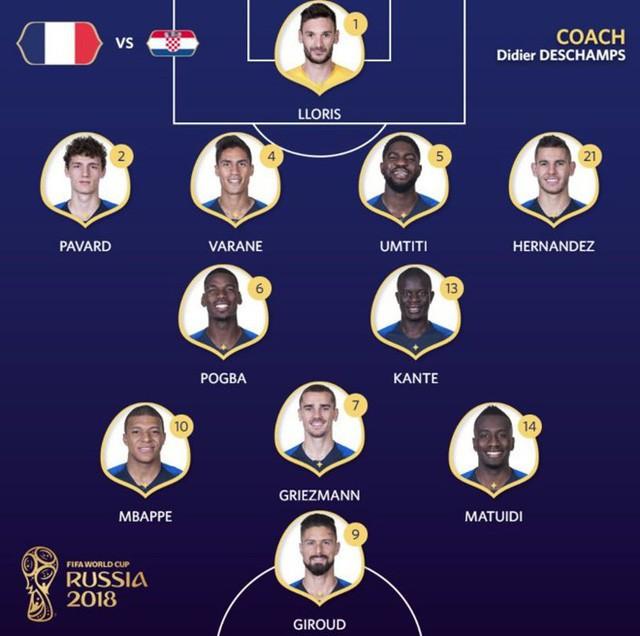 Đội tuyển Pháp vẫn chơi với sơ đồ 4-2-3-1 quen thuộc, cặp tiền vệ trung tâm Pogba-Kante, bộ ba Griezmann, Matuidi, Mbappe đá phía sai Giroud
