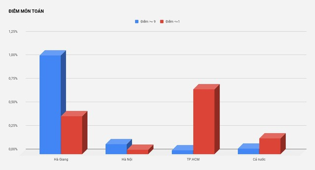 Phổ điểm môn Toán ở Hà Giang rất cao cho thấy sự bất thường trong chấm thi.         Nguồn: Bộ GD&ĐT