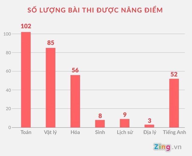 Kết quả chấm thẩm định cho thấy hàng trăm bài thi ở Hà Giang được nâng điểm. Dư luận lo ngại những thí sinh không đủ năng lực, trình độ trúng tuyển các trường y dược sẽ gây hậu quả khôn lường vì liên quan sức khỏe con người. Đồ họa: Châu Châu.