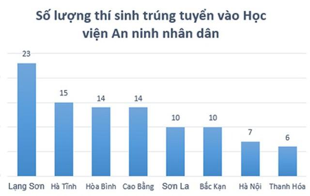 Năm 2018, Lạng Sơn có nhiều thí sinh trúng tuyển Học viện An ninh Nhân dân nhất, với 23 người. Ảnh: Quyên Quyên.