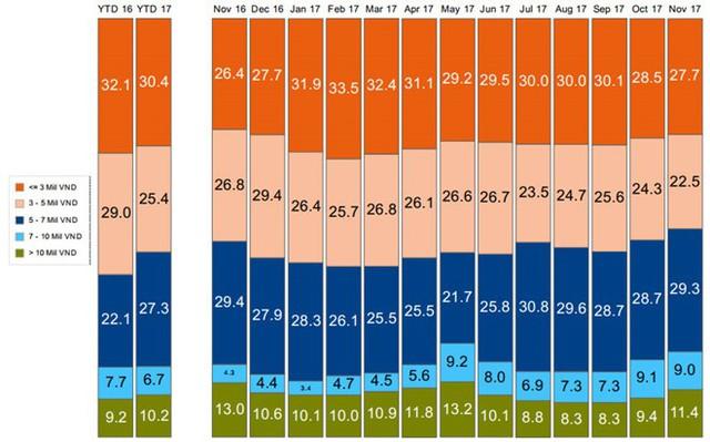 Smartphone giá 5-7 triệu đồng chiếm thị phần nhiều thứ 2 trên thị trường di động Việt Nam. Đồ họa: GfK.